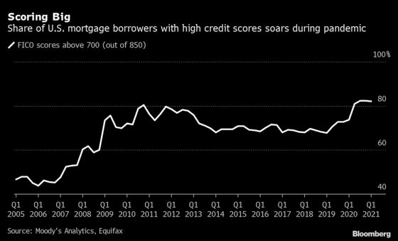 Mortgage Borrowers' Credit Scores Reached a Record in Pandemic