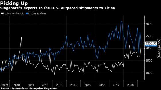 Singapore Exports Slump on Worst Electronics Drop Since 2013
