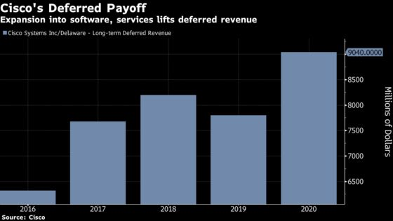 Cisco Predicts Profit Squeeze on Higher Supply Costs