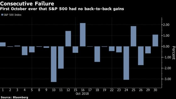 Seven Charts Showing Just How Crazy October Has Been for Stocks