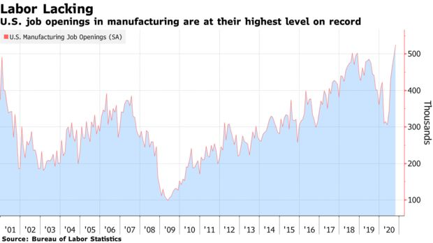 U.S. job openings in manufacturing are at their highest level on record