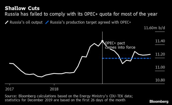 OPEC+ Cuts Can't Last Forever, Russia's Energy Minister Says