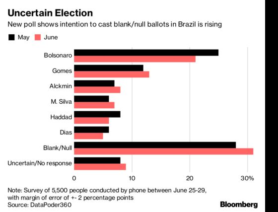 Protest Votes Grow Ahead of Brazil's Election