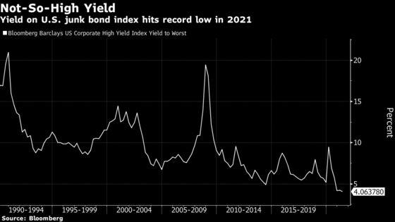 Bond Investors Take Ever-Riskier Bets in Hunt for Returns