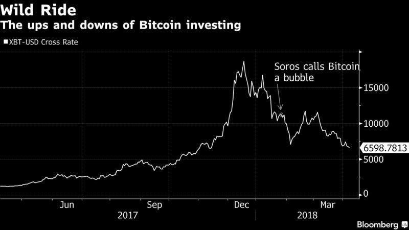George Soros Prepares to Trade Cryptocurrencies – Trending Stuff