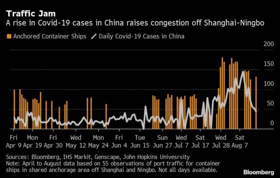 China Port Congestion Worsens as Ningbo Shuts for a Week