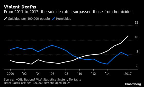 Suicide Rates for U.S. Teens and Young Adults on the Rise