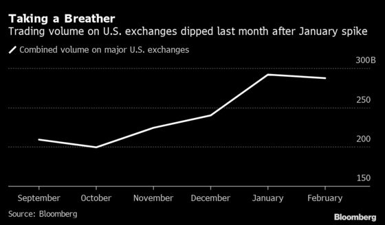 Way-Off-Exchange Stock Volume Hit a Trillion, Then It Doubled