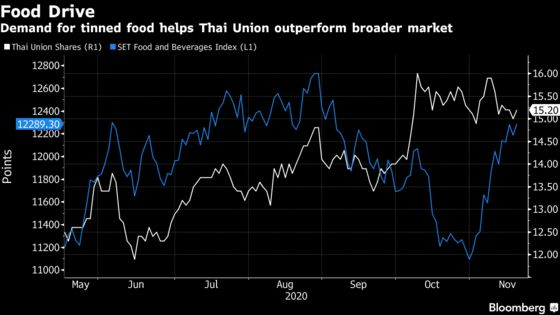 Tuna Shipper Defies Pandemic to Boost Sales as Demand Soars