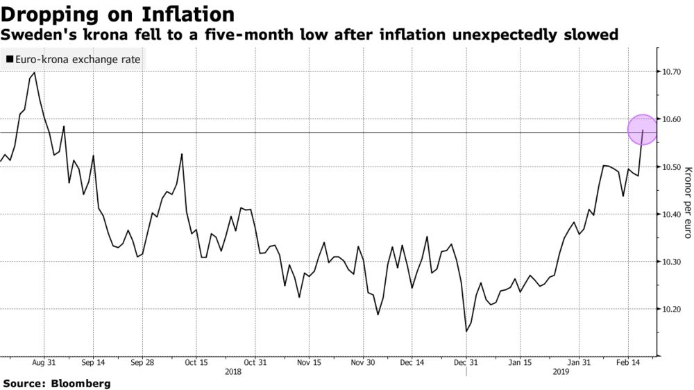 Sweden's Krona Slumps Most in Eight Months After Inflation Slows