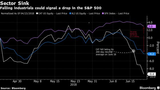 Industrial ETF Is Sinking and Could Drag S&P 500 Down With It