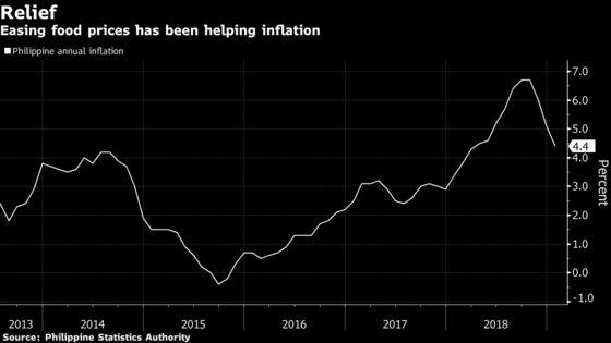 Philippine Central Bank Stays Hawkish on Policy, Deputy Says