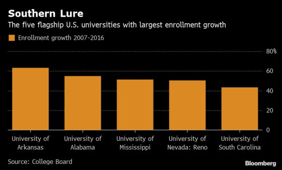 Southern Flagship Universities See Biggest Bump in Enrollment