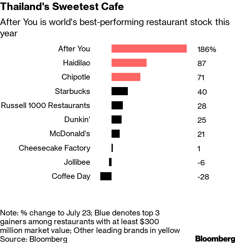 After You (AU) Stock Is World's Best Performing Restaurant