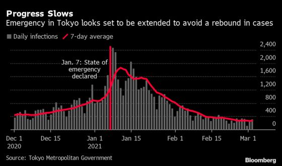 Tokyo Emergency Extension Seen Worth the Extra Economic Hit