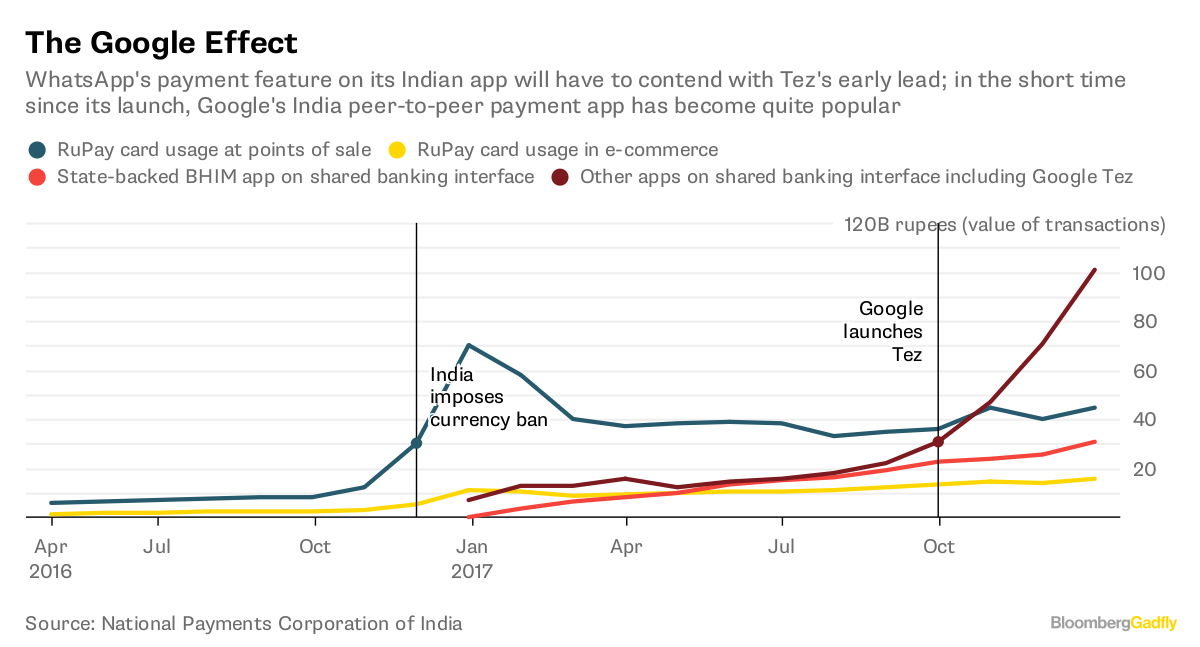 Paytm, Google Tez, WhatsApp: Which wallet should you opt for?