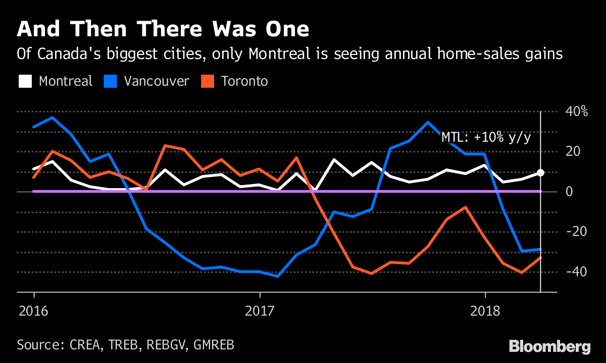Montreal Is Canadas Next Hot Housing Market Bloomberg