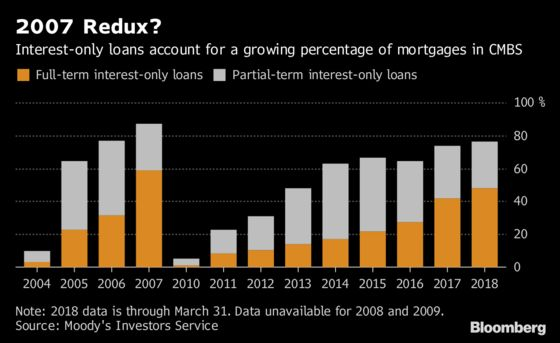 It's 2007 Again for Commercial Mortgage Bonds, Moody's Says