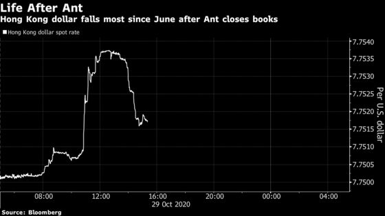 Hong Kong Dollar Drops Most Since June After Ant Closes Books