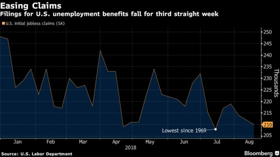 Jobless Claims Fall for Third Week inTight U.S. Labor Market