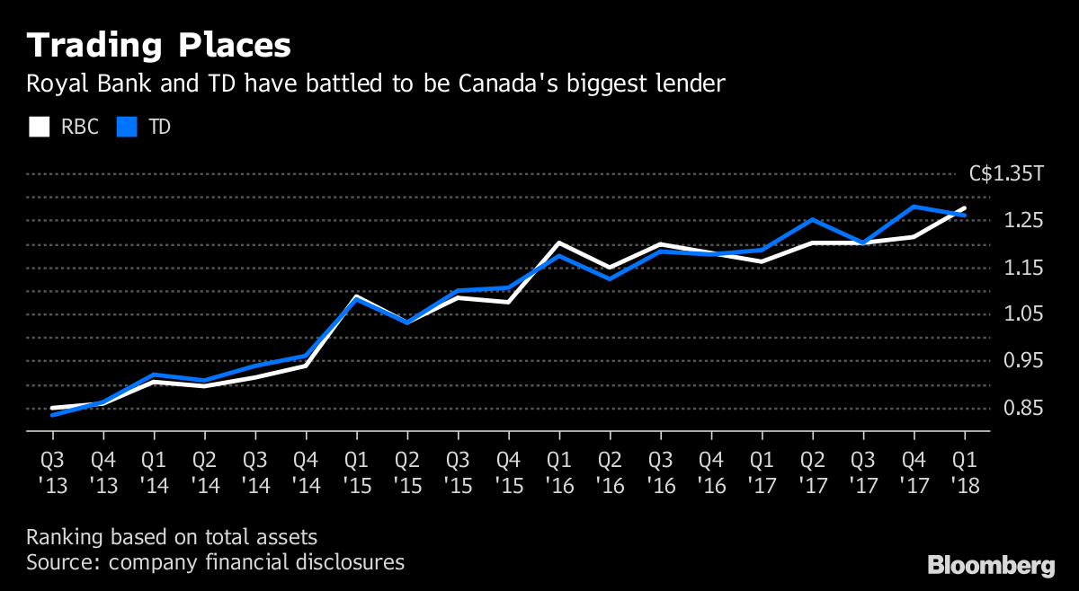 Foreign Gains Seen as Cushion for Canada's Big Banks
