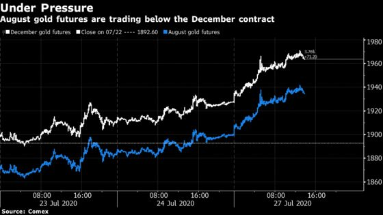 Amid Record Prices, Gold Futures Point to Another Big Delivery