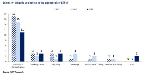 Big Market Players Are Loving ETFs Even as They Fear the Fallout