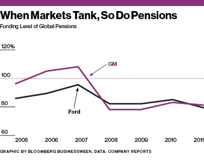 Ford Salaried Pension Fund