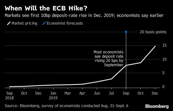 Euro, Bund Paths Depend on Draghi Ending the Great Rate Divide