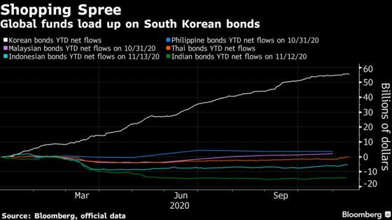 Korea Bonds Draw $56 Billion In Year When Peers Saw Outflows