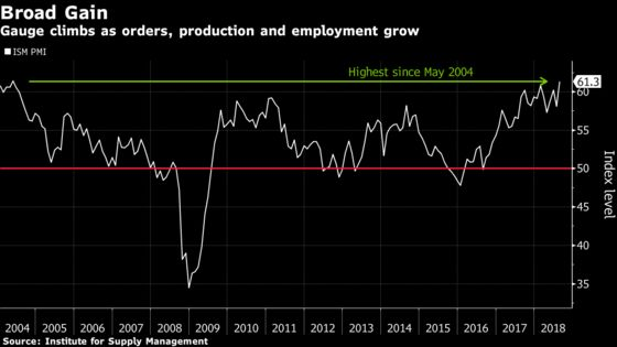 U.S. Factory Gauge Jumps to 14-Year High as Orders Pick Up