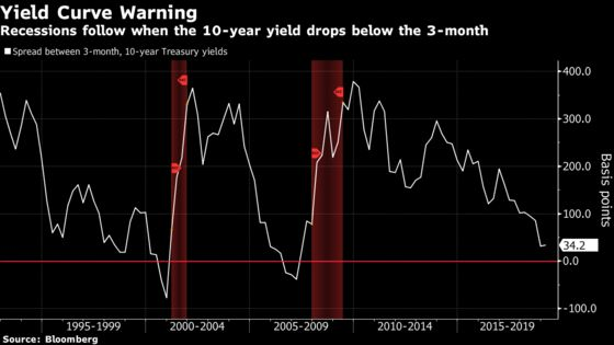 Fickle Markets Flash Recession Signs as Economists Say Keep Calm
