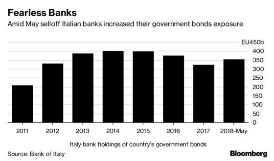Italian Banks' Sovereign Debt Link Evokes Doom Loop Memories
