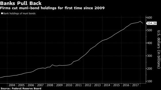 Biggest U.S. Banks Slash Muni-Bond Holdings After Tax Cut