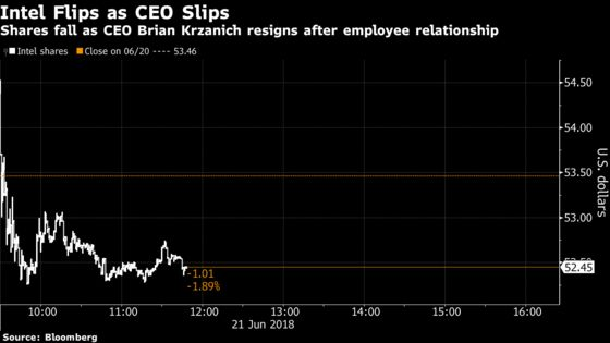 Intel May Be `Dead Money' as Wall Street Awaits CEO Successor