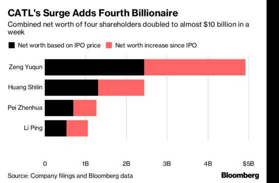 Four Billionaires Minted in a Week From Battery Maker's Listing