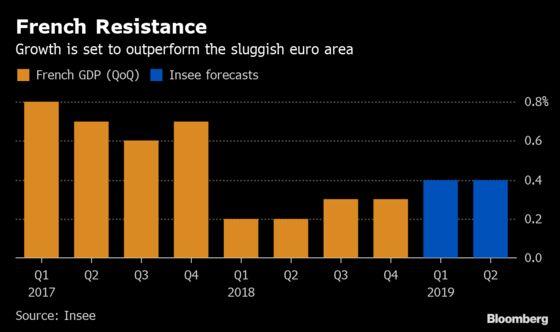 Macron's Stimulus Forecast to Give French Economy Modest Lift