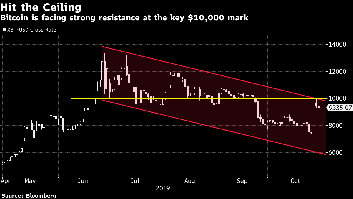 Bitcoin Faces Resistance at $10,000 as Mammoth Rally Loses Steam