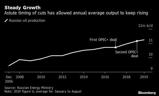 Putin Reaps Political Gains From OPEC+ ButEconomic Boost Wanes