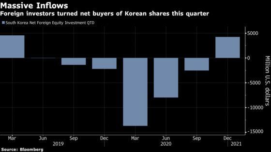 Fund Manager Beating 97% of Peers Buys Korean Tech Stocks