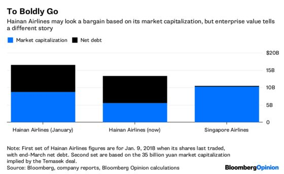 Singapore Inc. Buys an Overpriced Ticket to Hainan