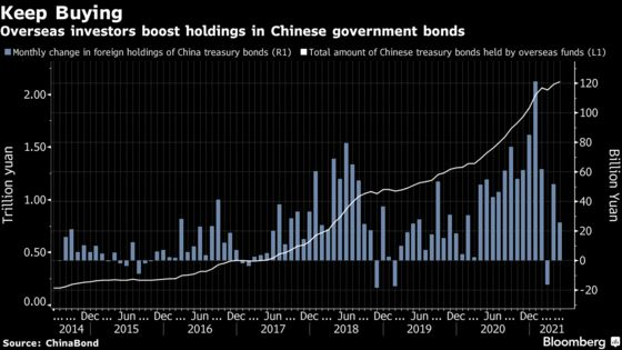 China Set to Unleash Funds Abroad as Bond Link Opening Nears