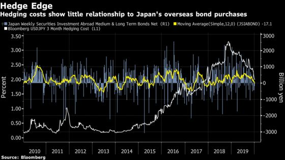 Forget Hedging and Yields. The Yen Is Key to Japan Buying Abroad