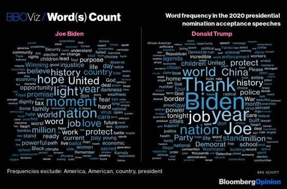 word clouds created from the 2020 presidential nomination acceptance speeches.