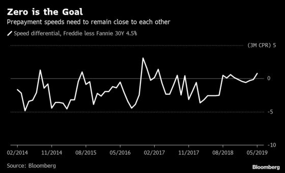Fannie and Freddie Changes Could Lower Housing Costs for Millions of Americans