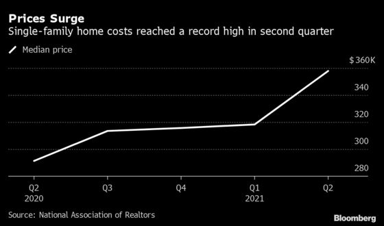 Home Prices in the U.S. Soar 23%, the Fastest Rate on Record