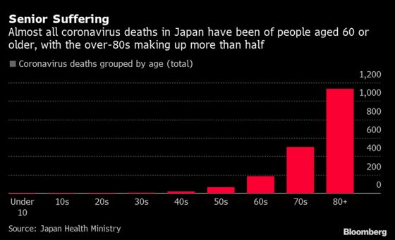 The New Virus Wave in Japan Is Older and More Serious, Data Show