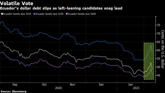 Ecuador Bonds Plunge as Pro-IMF Candidate Lags in Vote Count