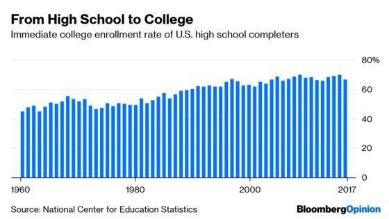 Fewer Kids Are Choosing College