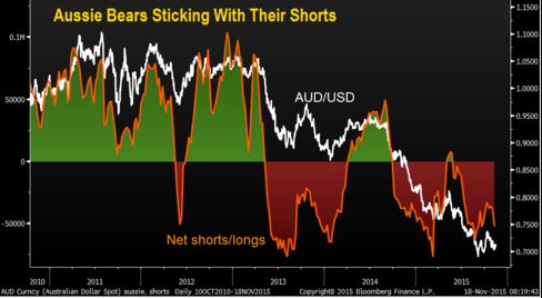 The Aussie has dropped to $0.71 while net shorts increased to about 50,000 contracts